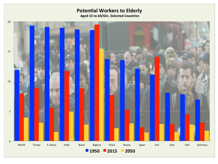 Aging world: Countries anticipate fewer workers per each retired individual by 2050 (Source: UN Population Division; photo, Reuters)
