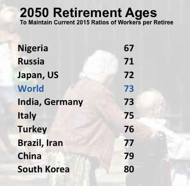 Young at 60? Nations must lift thresholds for entry into retirement if they want to maintain their 2015 ratios of workers per each elderly individual (Calculations by Joseph Chamie, based on UN Population Division data; photo, Reuters)