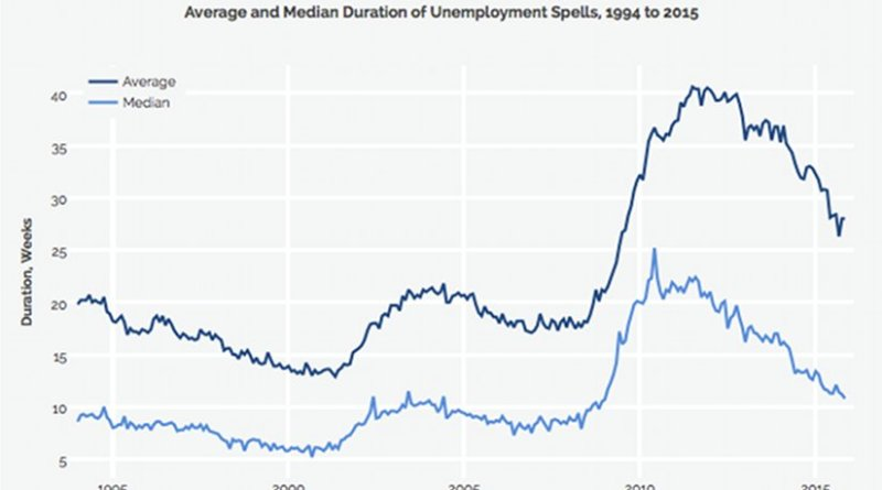 Source: Bureau of Labor Statistics. Data series are Average Weeks Unemployed (LNS13008275) and Median Weeks Unemployed (LNS13008276) and are seasonally adjustedand for workers 16 and older. Pre-2011 data for average duration of unemployment have been adjusted upwards based on the BLS's new methodology. CEPR