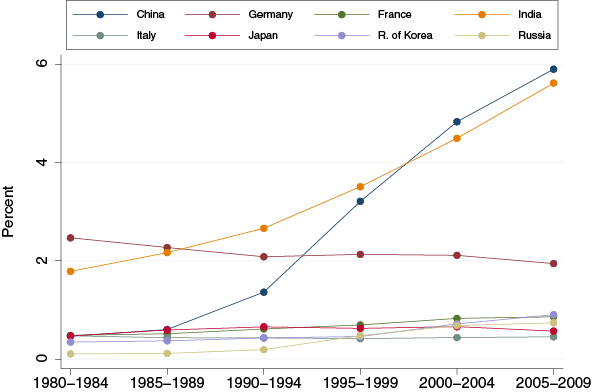 Figure 1. Ethnic inventors' share of European Patent Office patent applications by US residents, by country of origin