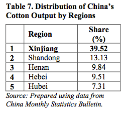 Table 7. Distribution of China's Cotton Output by Regions