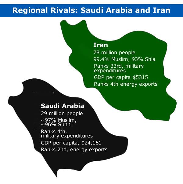 Rivalry: Sunni Saudi Arabia and Shia Iran vye for influence in the Middle East (Data: World Bank, Global Firepower, CIA World Factbook)
