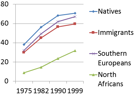 Figure 3. Homeownership rates of native and immigrant stayers