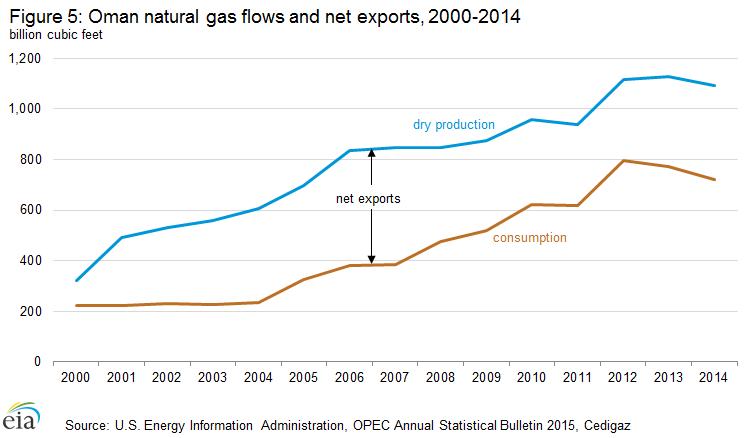 natural_gas_flows