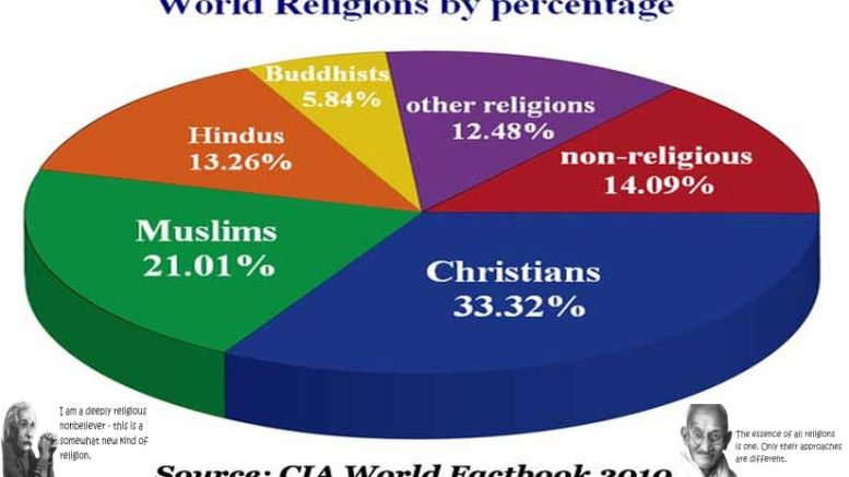 essay religions world