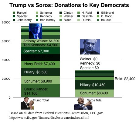 democrats-trump-soros