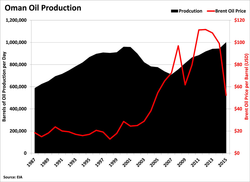 Oman-Oil-Production