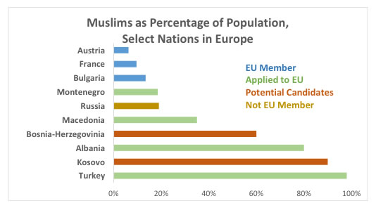 Legacy: History and geography have contributed to Muslims in Europe (Data from Muslims in Europe, 2014)