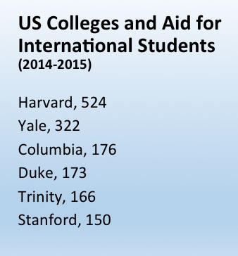 Attracting talent: Top US colleges provide aid, averaging about $50,000 for selected international students, during the academic year (Source: USNews.com)