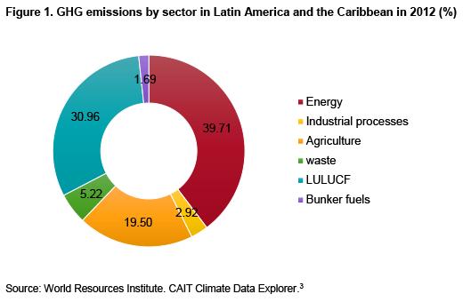 Source: World Resources Institute. CAIT Climate Data Explorer.3