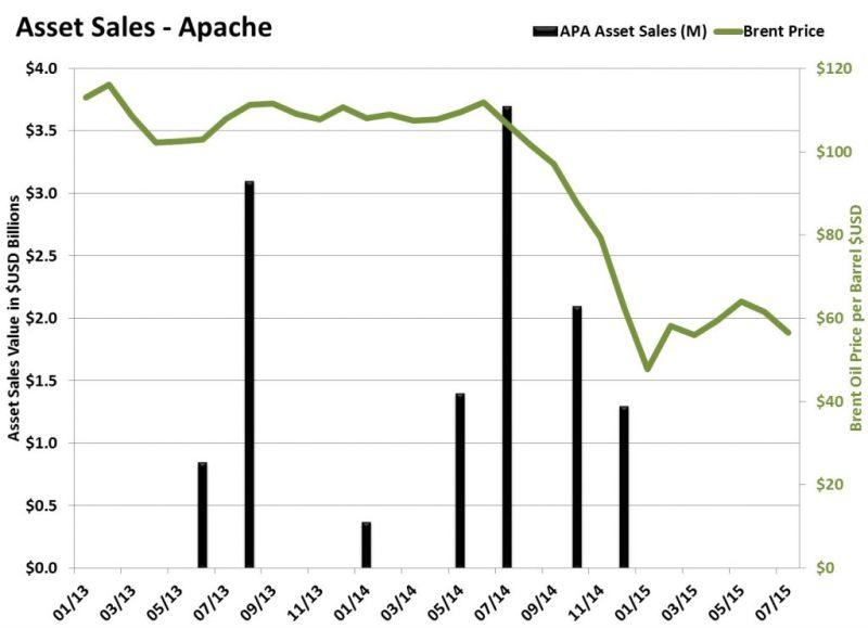 Apache-Asset-Sales-1024x743