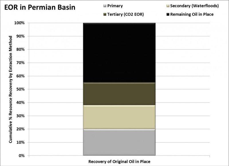 EOR-Permian-1024x743