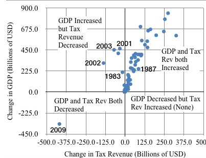 Tax-Rev-and-GDP-Correlation