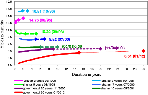 Figure 2. Nominal government bond yield curves on dates of issuance of successively longer maturities