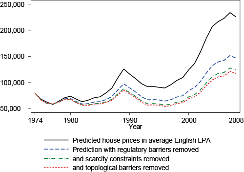 Figure 1. Impact of removing supply constraints on house prices in an average English local planning authority