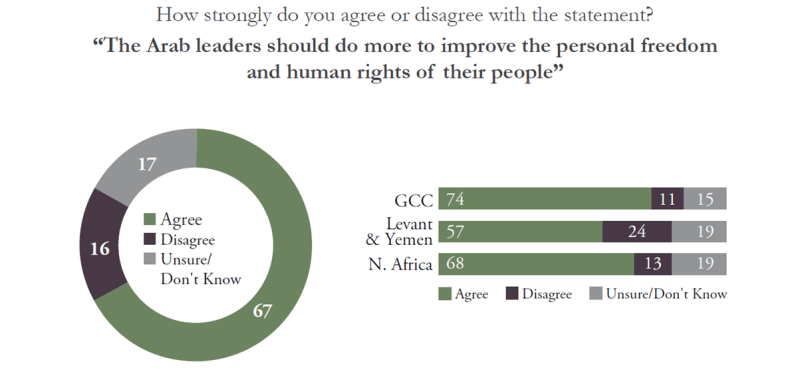 Source: Inside the Hearts and Minds of Arab Youth / 8th Annual Asda'a Burson-Marstellar Annual Arab Youth Survey