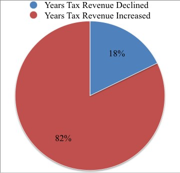 tax-rev-decline-and-increase