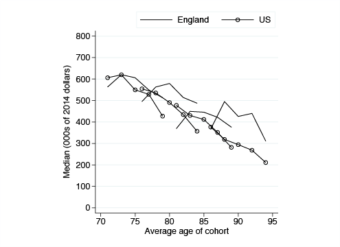 Figure 2 Age profiles of total net wealth including the present discounted value of future non-labour income   Notes: The sample includes only households where at least one member was still alive and responding to ELSA/HRS at the end of our panel in 2010/11.