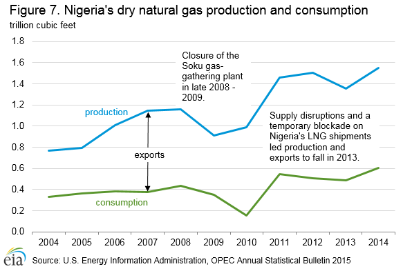 natural_gas_production_consumption