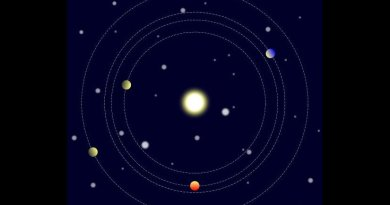 This animation illustrates the Kepler-223 planetary system, which has long-term stability because its four planets interact gravitationally to keep the beat of a carefully choreographed dance as they orbit their host star. For example, each time the innermost planet (Kepler-223b) orbits the system's star 3 times, the second-closest planet (Kepler-223c) orbits precisely 4 times, and these two planets return to the same positions relative to each other and their host star. The orbital periods of the four planets of the Kepler-233 system have ratios of exactly 3 to 4, 4 to 6, and 6 to 8. The ratio of these orbits is so precise that they provide a stabilizing influence for the planetary system.