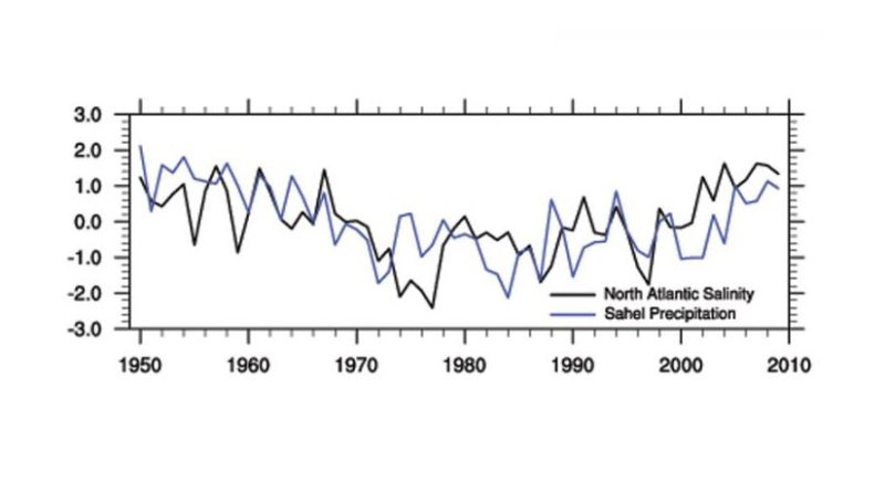 Through analysis of sixty years of global salinity and rainfall data, WHOI researchers were able to establish a significant correlation between high springtime salinity levels in the northeastern portion of the subtropical Atlantic and increased monsoon-season rainfall in the African Sahel. Credit (Figure courtesy of Li, et al)