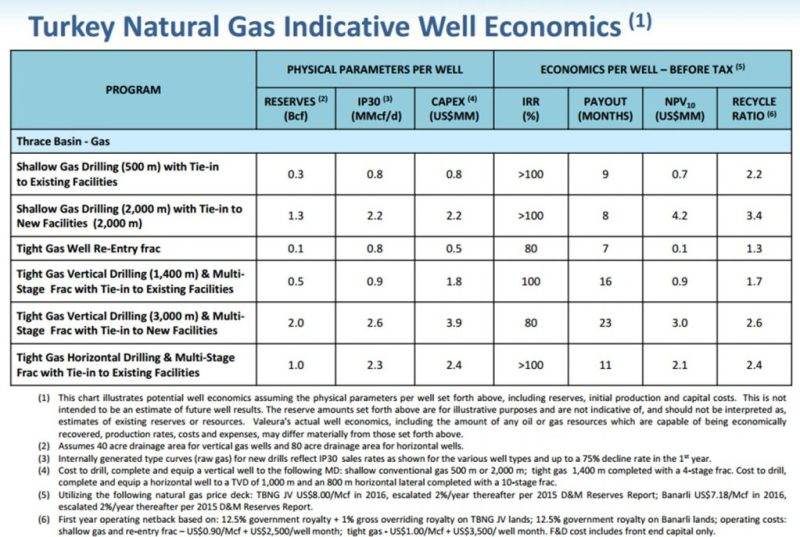 Valeura-gas-economics