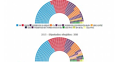 General Elections in Spain 2016 - Results. Source: Interior Ministry.