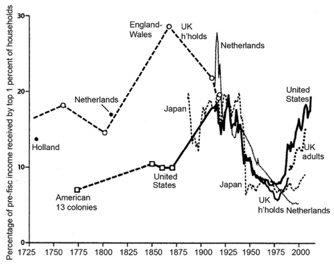 Figure 3 Income share received by the top 1%, four countries over two centuries