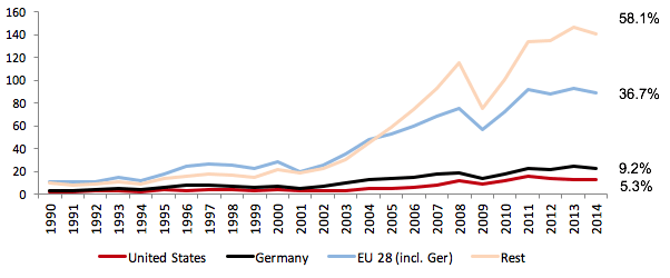 Figure 2 Turkish imports (USD billions)  Source: OECD STAN and author's own illustration