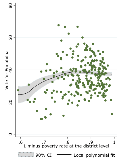 Figure 1. Votes for Ennahdha and district-level wealth Notes: Local polynomial fit weighted by district population with 90% confidence interval. On the horizontal axis is one minus the poverty rate at the district level. On the vertical axis is the share of votes for Ennahdha as a fraction of valid expressed votes. Source: Census of Tunisia 2005 and Instance Supérieure Indépendente pour les Elections 2011.