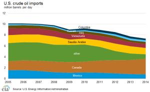 crude_oil_imports