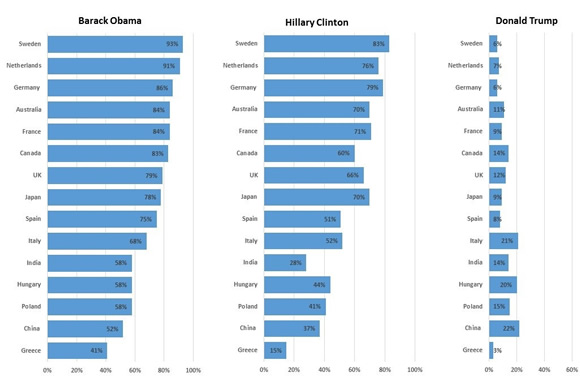 "Tough act to follow: A Pew Research Center survey conducted in 15 nations suggests that confidence runs high in US President Barack Obama ""to do the right thing regarding world affairs""; Hillary Clinton, former US secretary of State, follows close behind, while doubt lingers about real estate developer Donald Trump (Data: Pew Research Center)."
