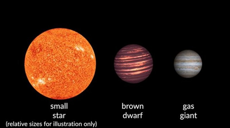 An illustration showing the relative sizes of brown dwarfs as compared to starts and gas giant planets, courtesy of Carnegie Institution for Science. Credit Carnegie Institution for Science.