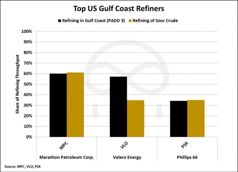 gulf-coast-refiners-1024x743