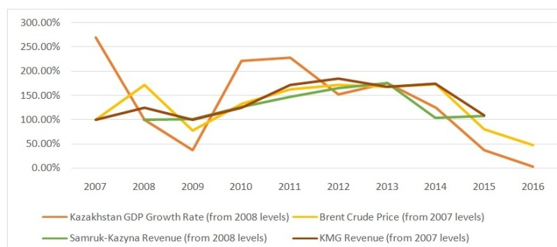 Figure 3: Graph of indices of GDP growth, Brent crude price, and revenue of Samruk-Kazyna and KazMunayGas from 2007-2016 (data obtained from Table 1)