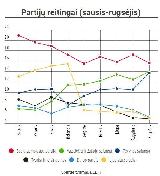 Lithuania. January-August 2016 party ranking trends. Source: Delfi Lietuva, delfi.lt
