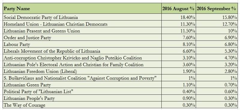 Lithuania. Mid-September Polling Data. Source: Delfi.lt