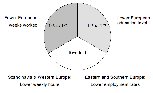 Figure 2 Decomposing the Europe-US hours gap