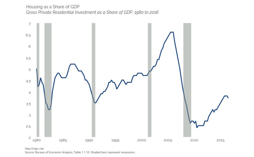 Housing as a share of GDP. Source: CEPR