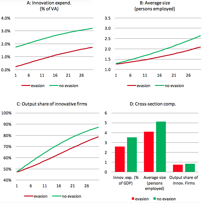 Note: Simulation results for the calibrated model (targeting a 12% share of shadow labour in total —employment – see endnote 4) and for the counterfactual with no tax evasion; panel A: innovation expenditure by age divided by value added by age; panel B: employment by age divided by number of firms by age; panel C: share of value added produced by innovative firms by age; panel D: comparison of the same three quantities along the two balanced growth paths. In the case with evasion, actual quantities are displayed, including both the observed and the unobserved components.