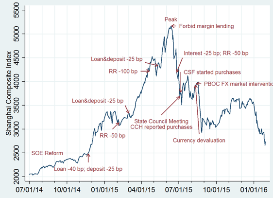 Figure 1. A chronology of China's stock market