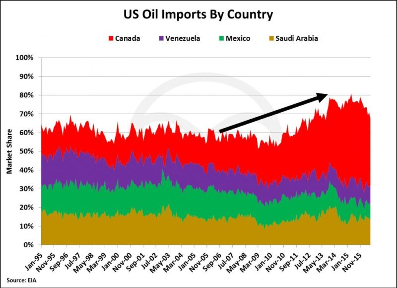 us-oil-imports-1024x743