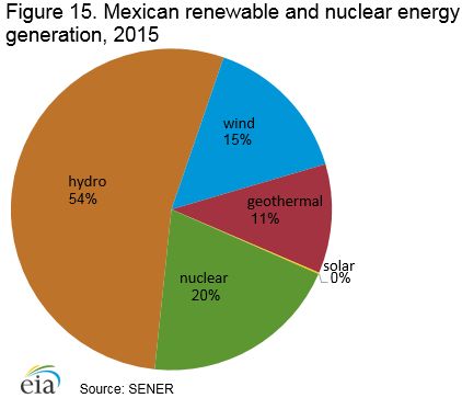 renewable_nuclear_generation