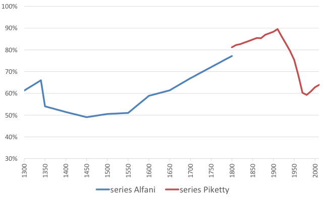Notes: The Alfani series is an average of the Sabaudian State, the Florentine State and the Kingdom of Naples (Apulia). Before 1600, only information about the Florentine State and the Sabaudian State is available. The Piketty series is an average of France, the UK, and Sweden. Sources: Alfani (2017), Piketty (2014).