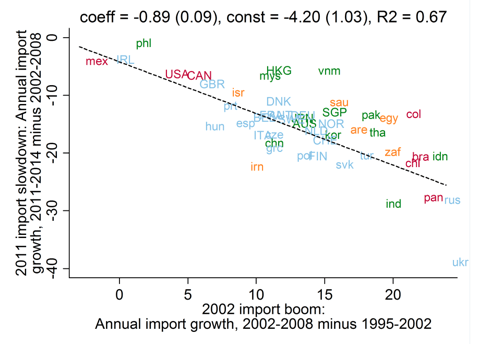 Notes: The figure plots the ISO codes of 49 countries that, together, account for roughly 95% of global imports. Imports are measured in value terms. The regression results reported in the figure are weighted by each country's average share of global imports, 2002-2014. The four colours of the plotted countries represent four geographical regions: Africa and the Middle East (orange), the Americas (red), Asia (green) and Europe (blue). Countries plotted in lower (upper) case featured 2002 per-capita GDP of less than (greater than) current USD $20,000. Source: Goldman Sachs Global Investment Research; United Nations Conference on Trade and Development; World Bank.