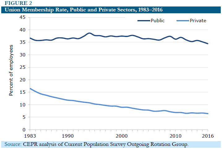 Figure 2: Union Membership Rate, Public and Private Sectors, 1983-2016 Gender