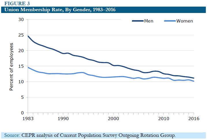 Figure 3: Union Membership Rate, By Gender, 1983-2016