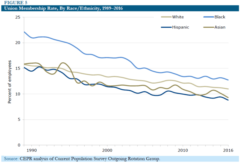 Figure 5: Union Membership Rate, By Race/Ethnicity, 1989-2016