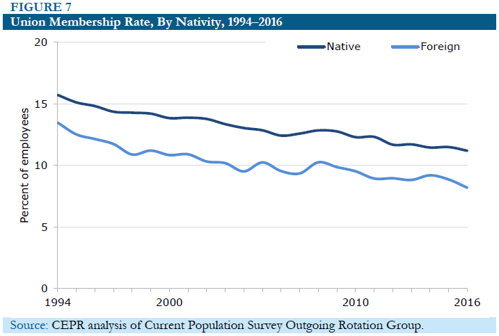 Figure 7: Union Membership Rate, By Nativity, 1994-2016