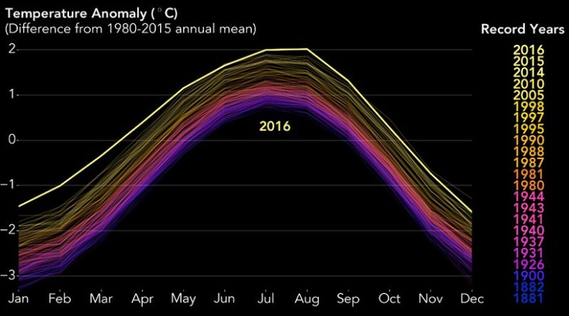 The planet's long-term warming trend is seen in this chart of every year's annual temperature cycle from 1880 to the present, compared to the average temperature from 1880 to 2015. Record warm years are listed in the column on the right. Credits: NASA/Joshua Stevens, Earth Observatory